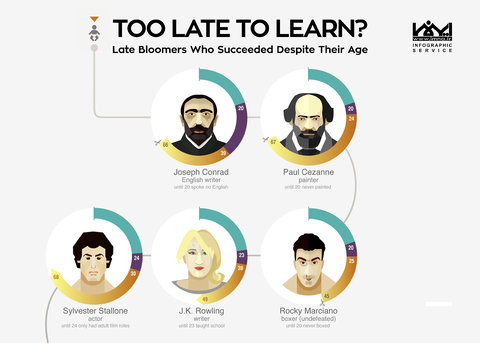 Too Late To Learning