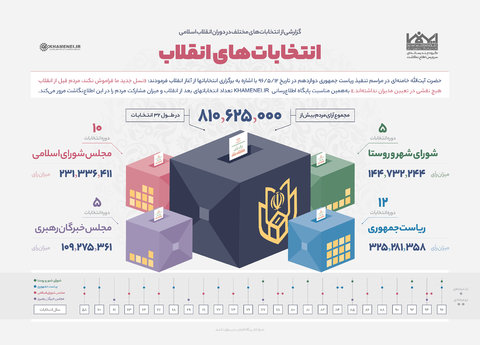 اطلاع نگاشت انتخاباتهای انقلاب
