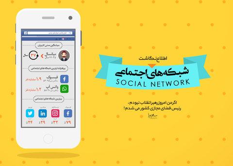 اطلاع نگاشت شبکه های اجتماعی