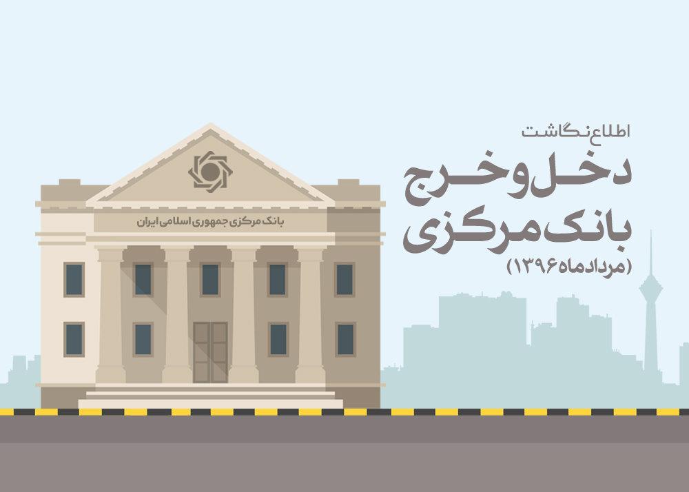 اطلاع نگاشت دخل و خرج بانک مرکزی