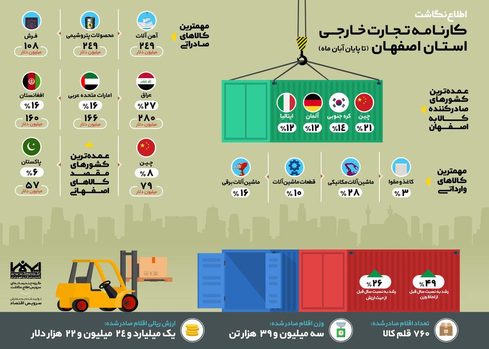 اطلاع نگاشت کارنامه تجارت خارجی اصفهان