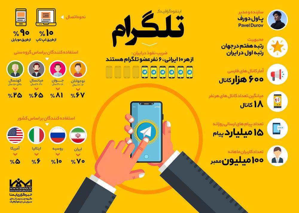 اینفوگرافیک تلگرام