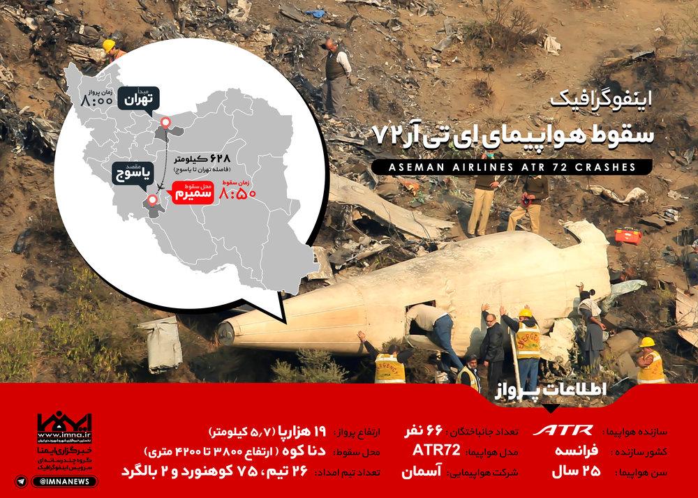 اینفوگرافیک سقوط هواپیمای ای تی آر ۷۲