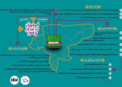 اینفوگرافیک اصفهان در نوروز 1397