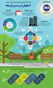 اصفهان در مسیر توسعه