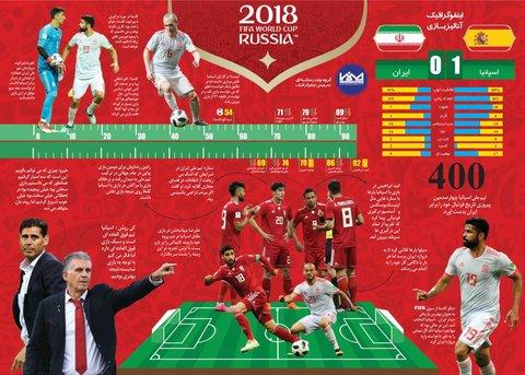 اینفو-جام جهانی