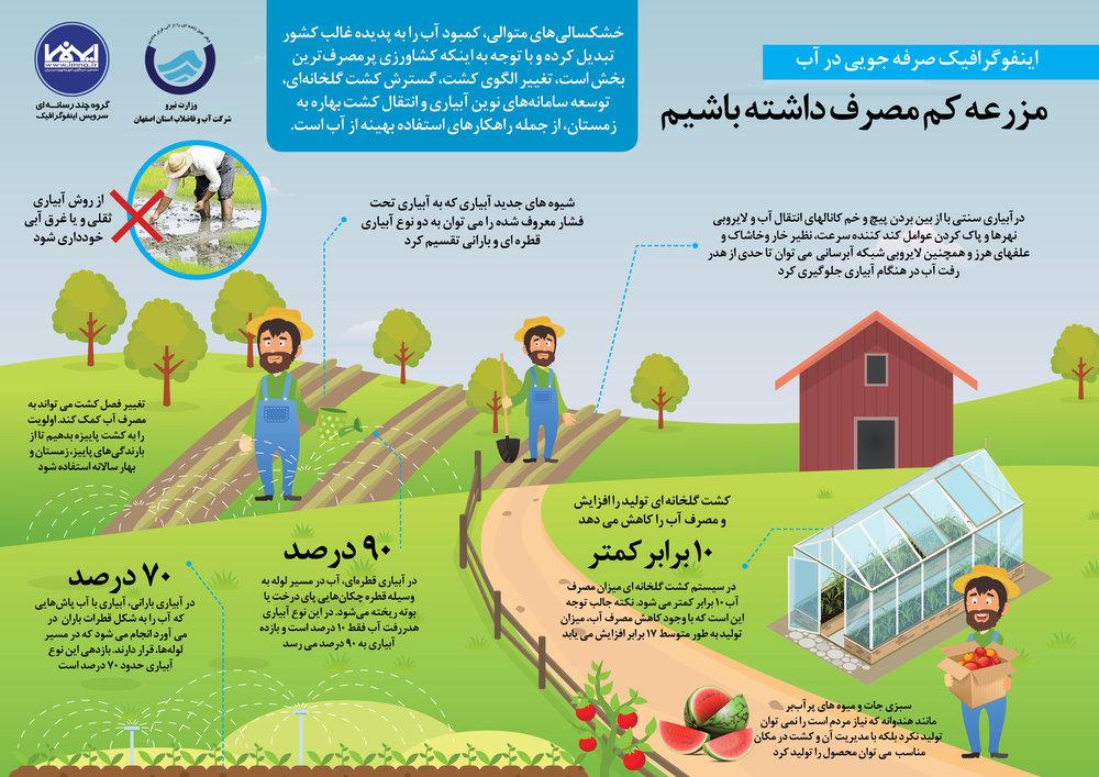 مزرعه کم مصرف داشته باشیم