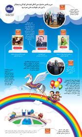 آیین های سی و یکمین جشنواره بین المللی فیلم های کودکان و نوجوانان