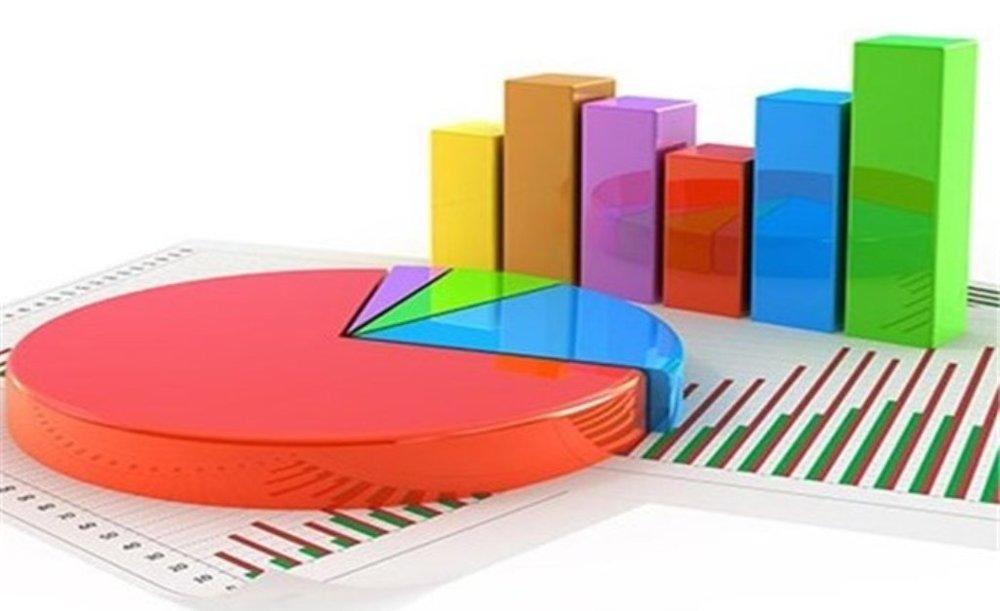 افزایش ۷۱ درصدی  سرمایهگذاری خارجی در ۸ ماهه سال ۹۹