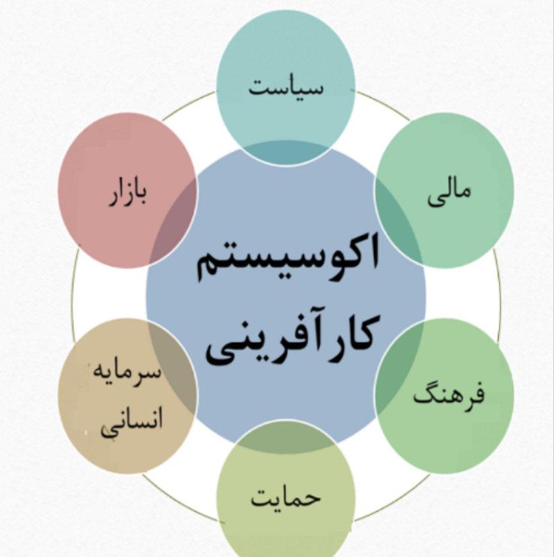 شناخت اکوسیستم کارآفرینی اصفهان زیرساخت رشد و توسعه آن را فراهم میکند