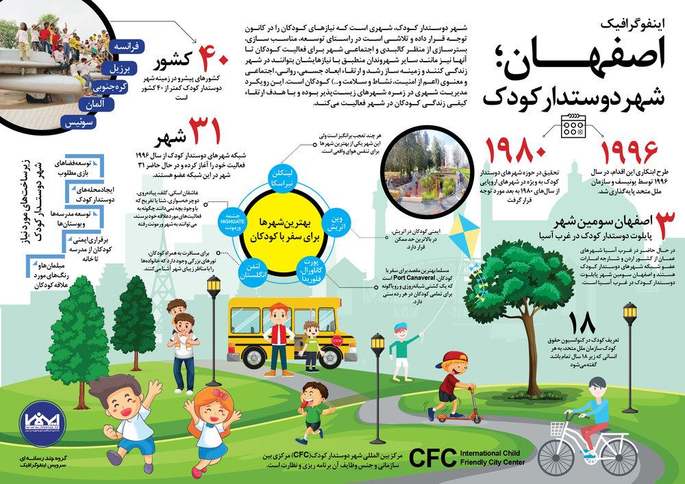 تهیه پیشنویس برنامه اجرایی شهر دوستدار کودک در اصفهان
