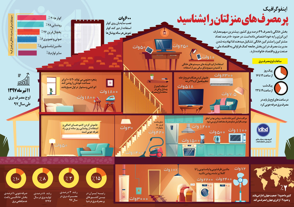 پرمصرف های منزلتان را بشناسید