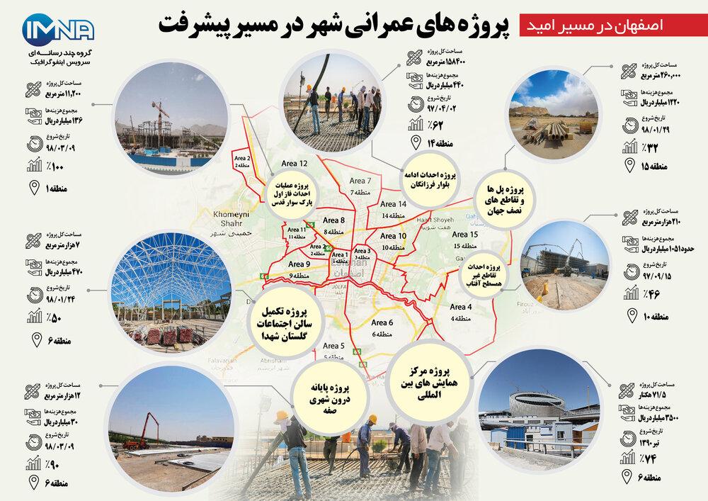 پروژههای عمرانی شهر در مسیر پیشرفت