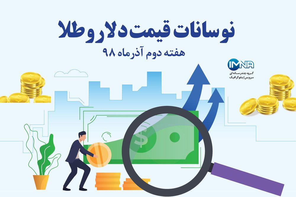 اینفوگرافیک/ نوسانات قیمت دلار و طلا هفته دوم آذرماه ۹۸