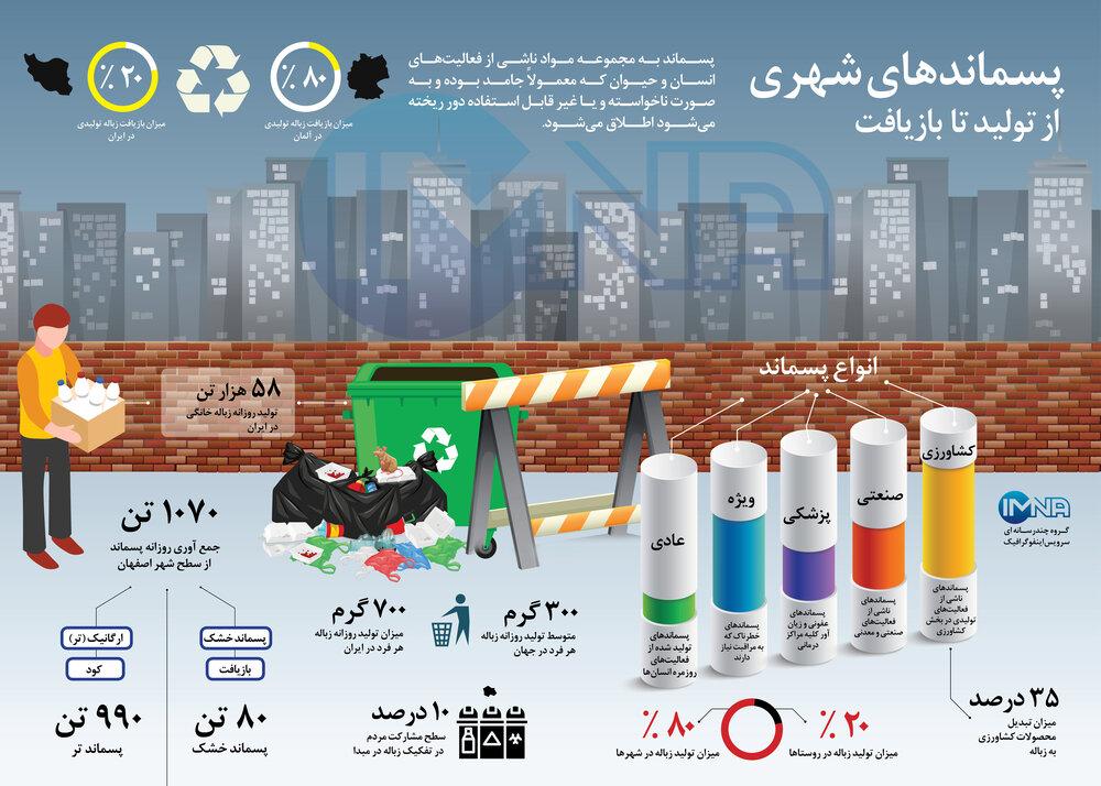 اینفوگرافیک/پسماندهای شهری از تولید تا بازیافت