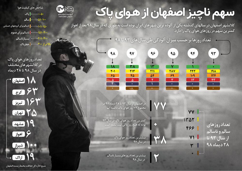اینفوگرافیک/سهم ناچیز اصفهان از هـوای پاک