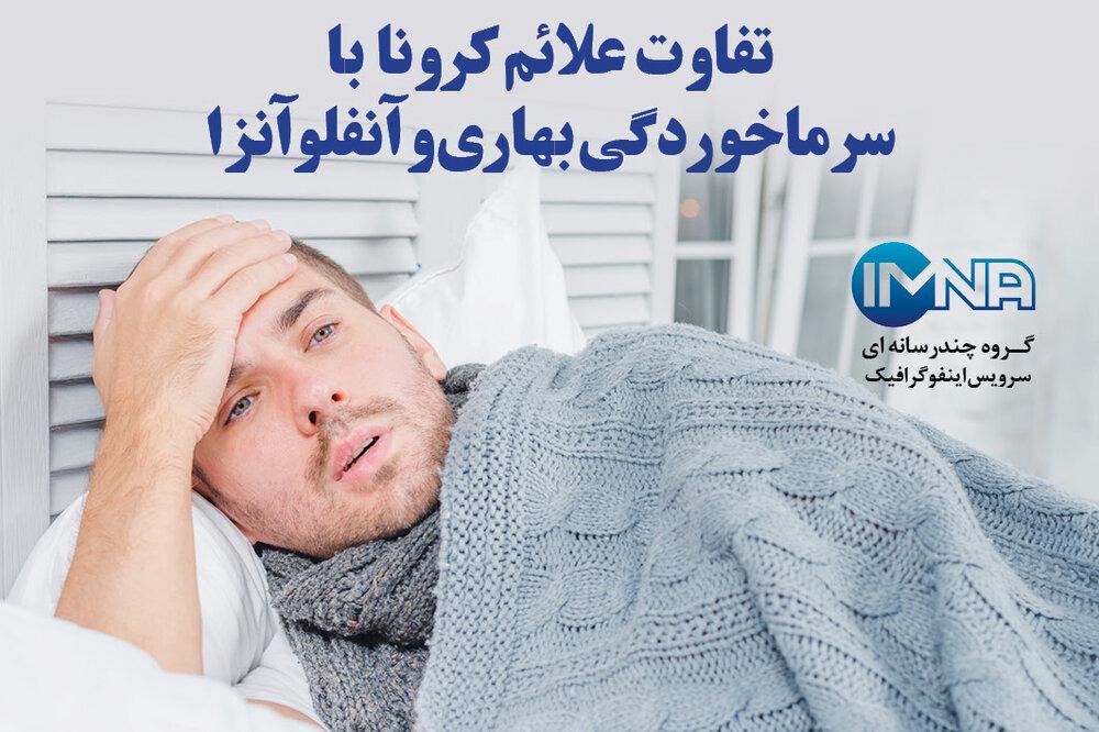 اینفوگرافیک/ تفاوت علائم کرونا با سرماخوردگی بهاری و آنفلوآنزا