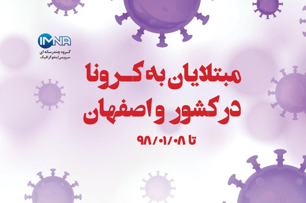 مبتلایان به کرونا در کشور و اصفهان تا ۰۸/ ۰۱/ ۹۸