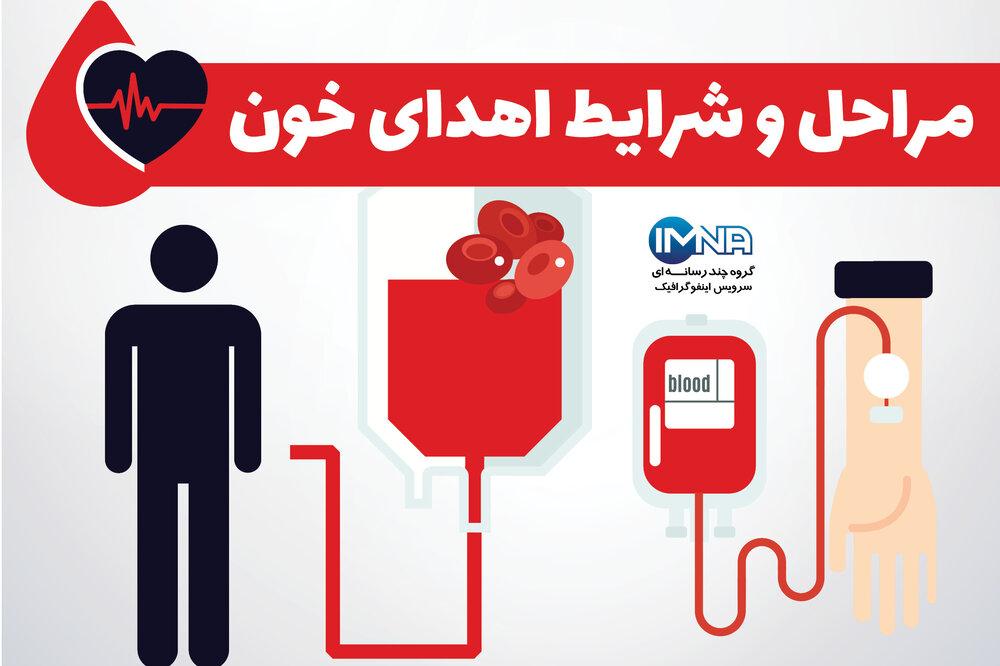 مراحل و شرایط اهدای خون+ اینفوگرافیک