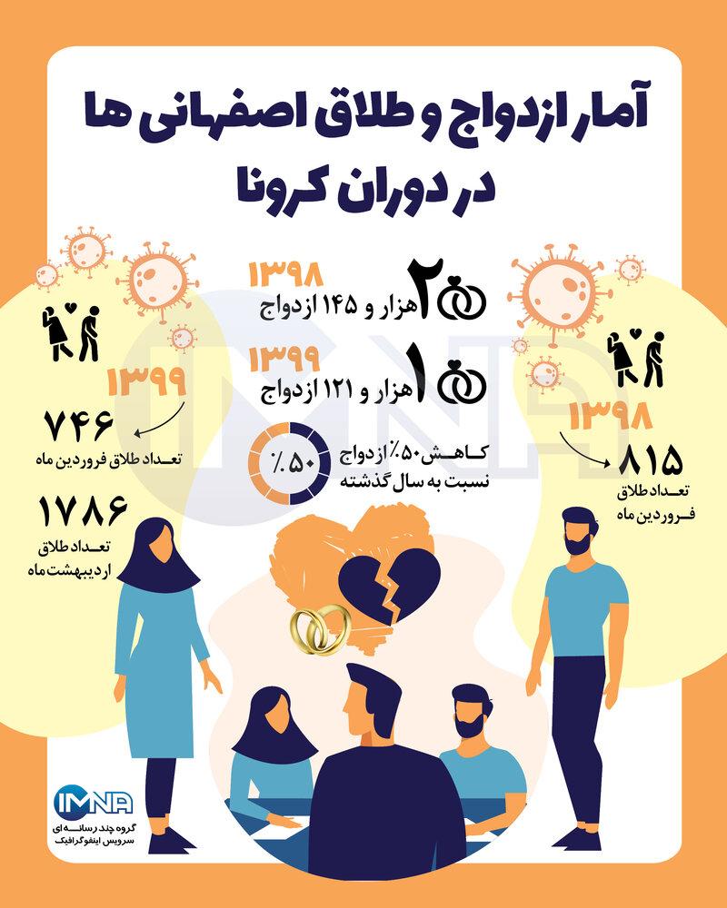 ازدواج و طلاق اصفهانی ها