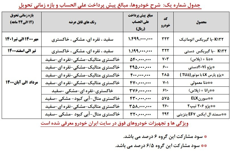 مهلت واریز وجه ایران خودرو