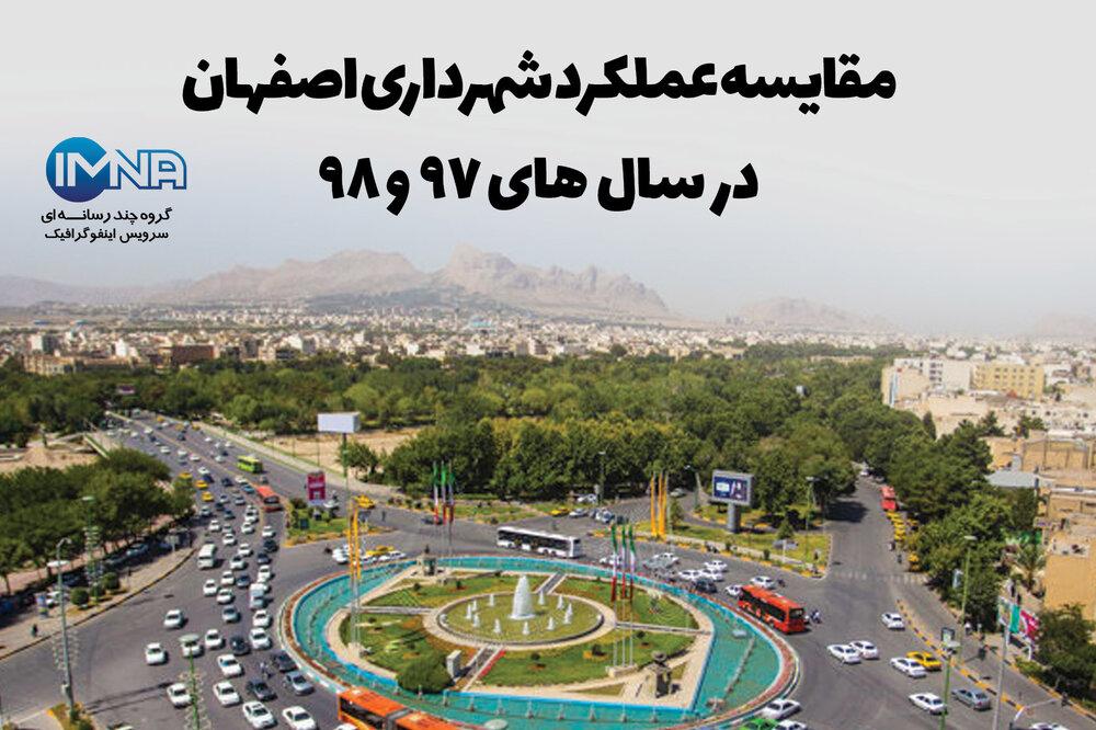 مقایسه عملکرد شهرداری اصفهان در سالهای ۹۷ و ۹۸