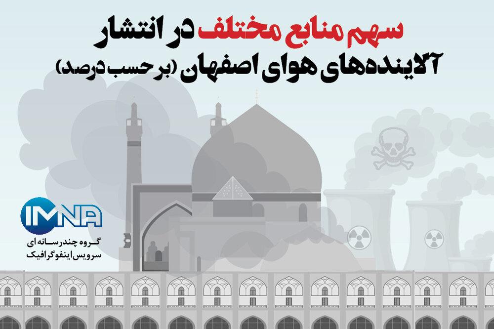 سهم منابع مختلف در انتشار آلایندههای هوای اصفهان (بر حسب درصد)