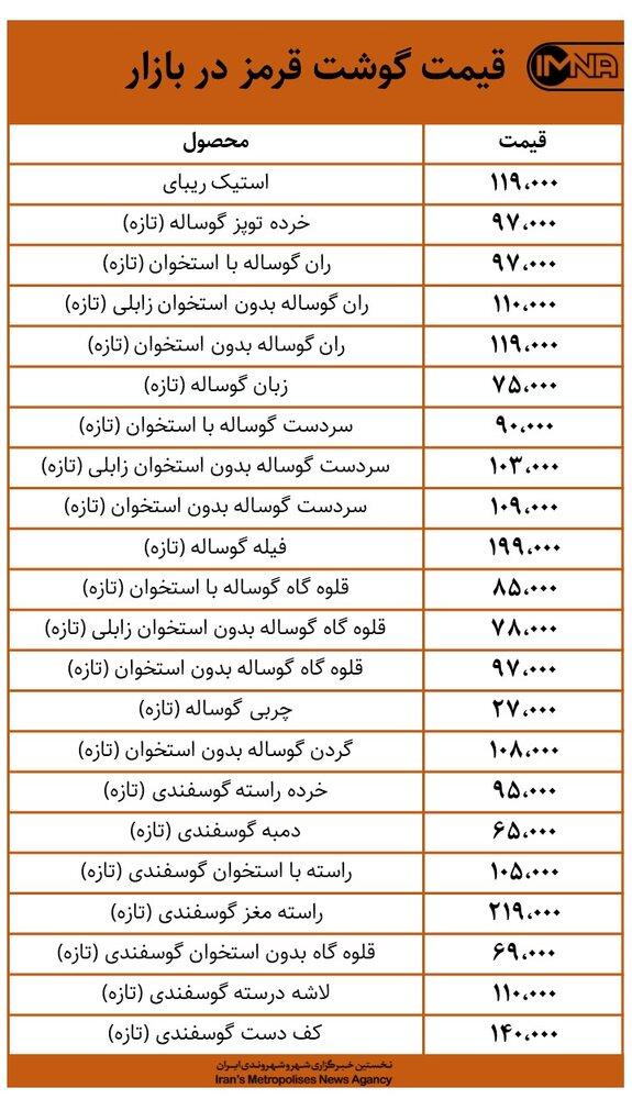 قیمت گوشت قرمز در بازار امروز ۲۱ بهمن + جدول