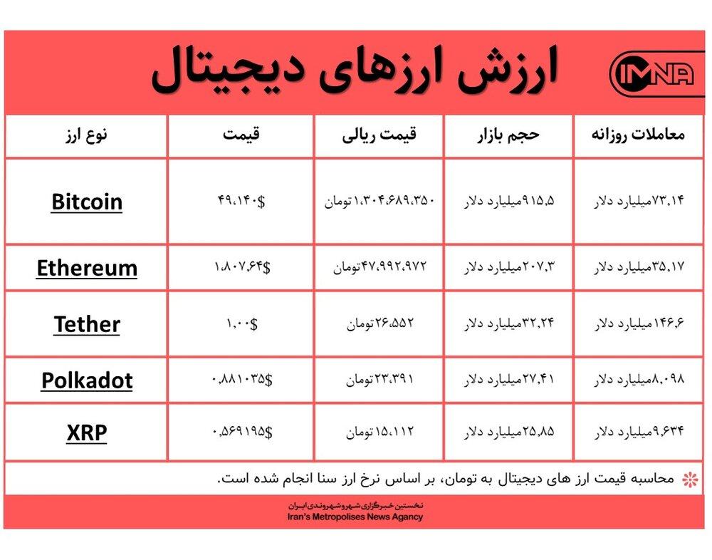 قیمت بیت کوین امروز ۲۹ بهمنماه+ جدول قیمت ارزهای دیجیتال