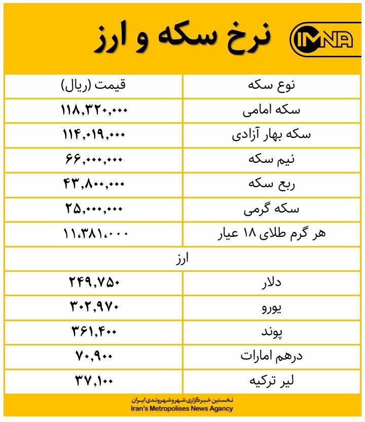 قیمت طلا، سکه و دلار امروز ۲۹ بهمنماه+ جدول قیمت ارز