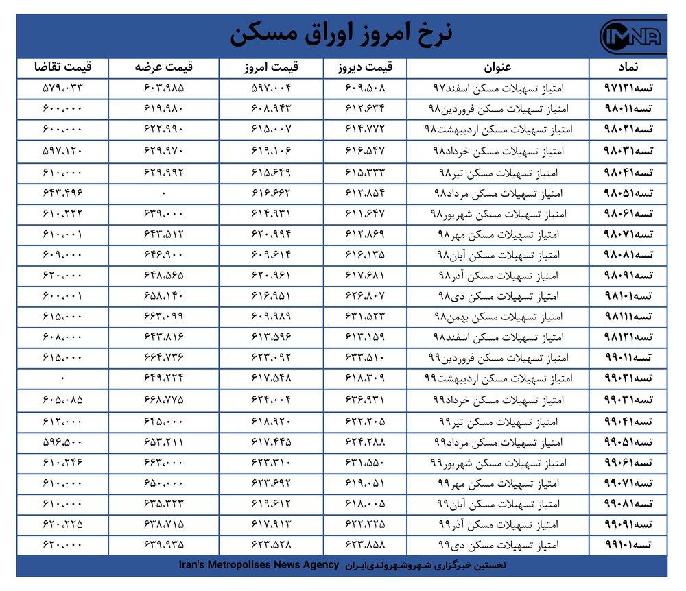 قیمت اوراق مسکن امروز ۲۹ بهمنماه + جدول
