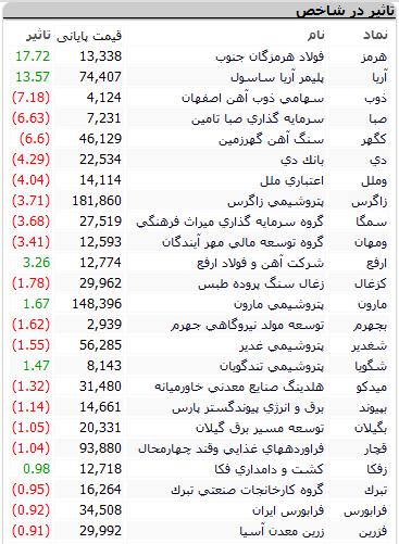 بورس امروز ۵ اسفند + اخبار و وضعیت