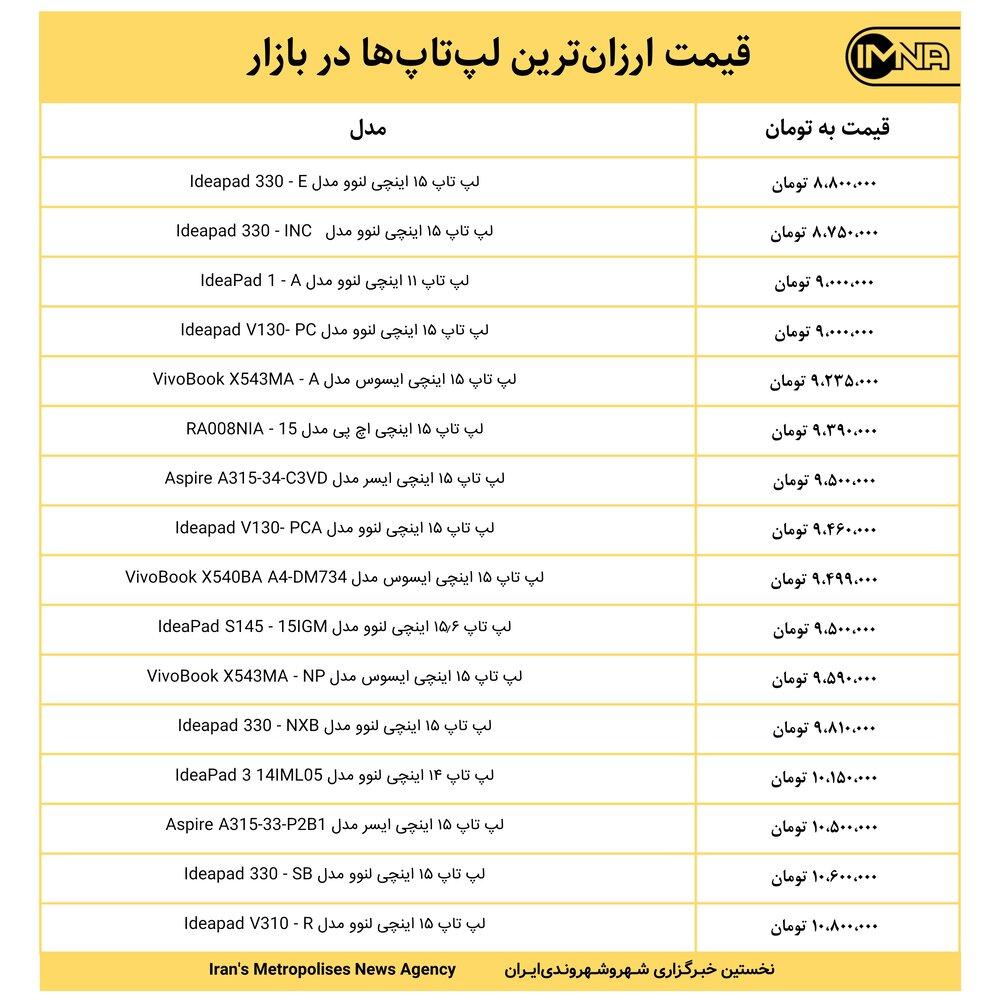 قیمت لپتاپ امروز ۵ اسفندماه+ جدول