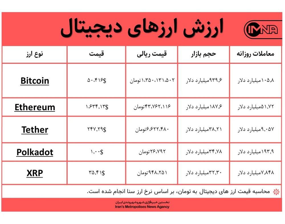قیمت بیت کوین امروز ۶ اسفندماه+ جدول قیمت ارزهای دیجیتال