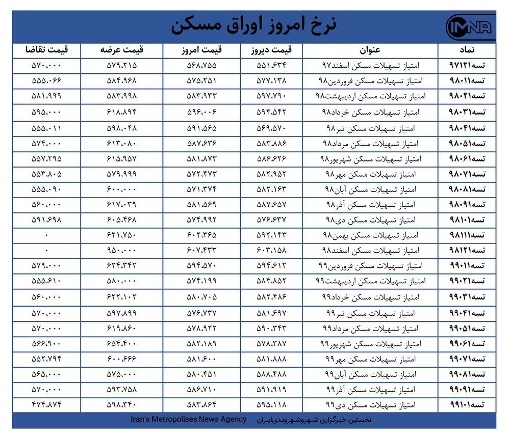 قیمت اوراق مسکن امروز ۷ اسفندماه+ جدول