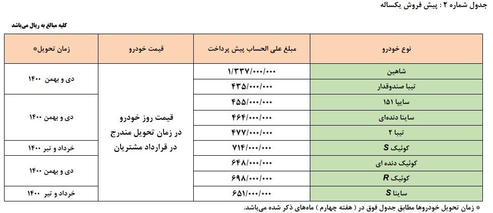 نتایج قرعه کشی سایپا ۱۳ اسفند ۹۹ + جزییات و لیست برندگان پیش فروش یکساله