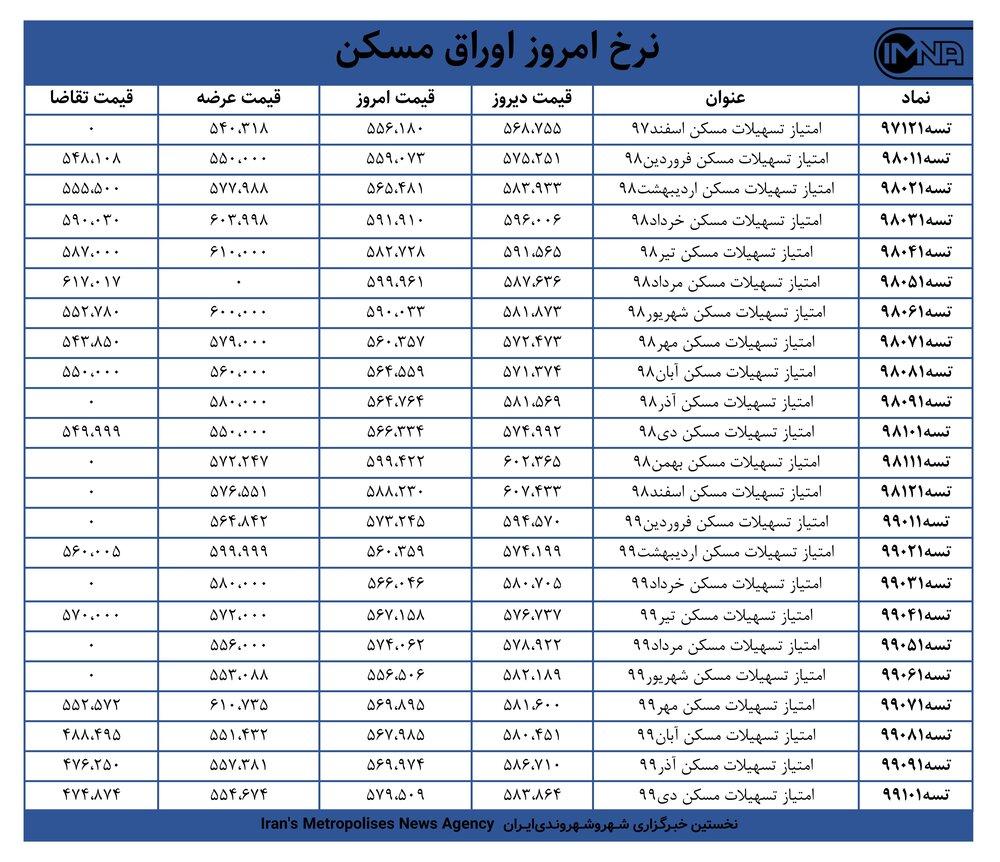 قیمت اوراق مسکن امروز ۹ اسفندماه+ جدول
