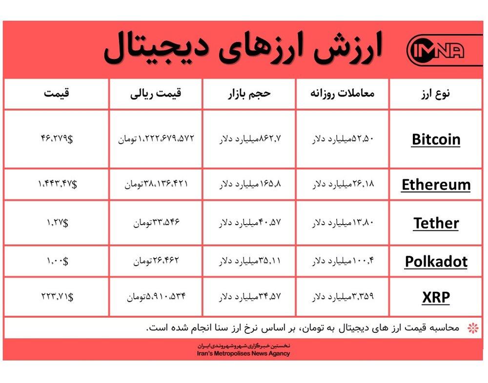 قیمت بیت کوین امروز ۱۱ اسفندماه+ جدول قیمت ارزهای دیجیتال