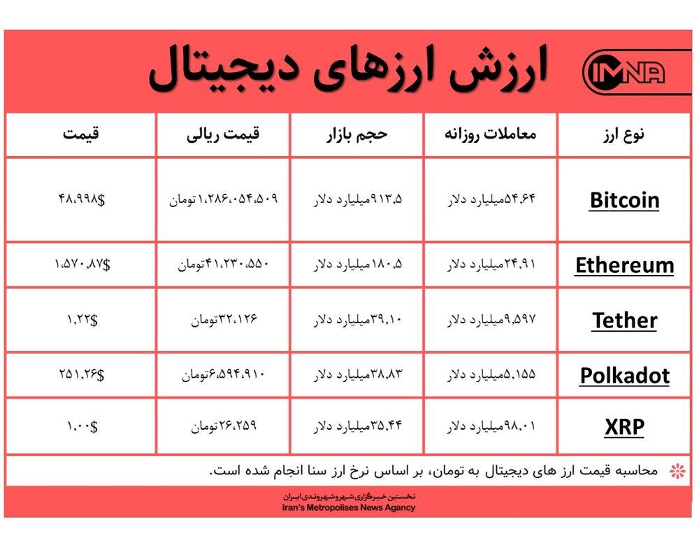 قیمت بیت کوین امروز ۱۲ اسفندماه+ جدول قیمت ارزهای دیجیتال