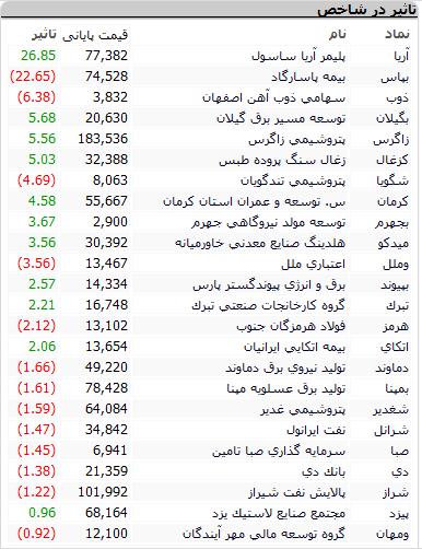 بورس امروز ۱۳ اسفند ۹۹ + اخبار و وضعیت