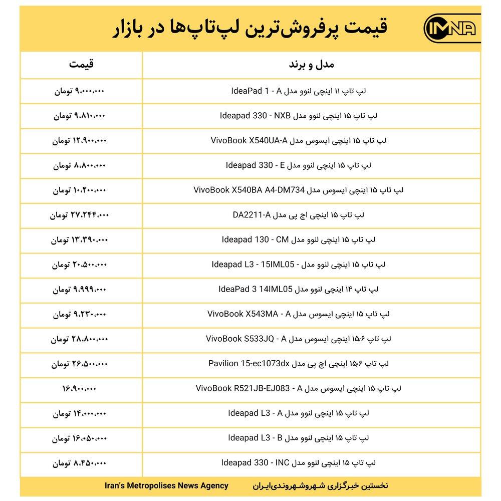 قیمت پرفروشترین لپتاپها در بازار امروز ۱۳ اسفندماه+ جدول