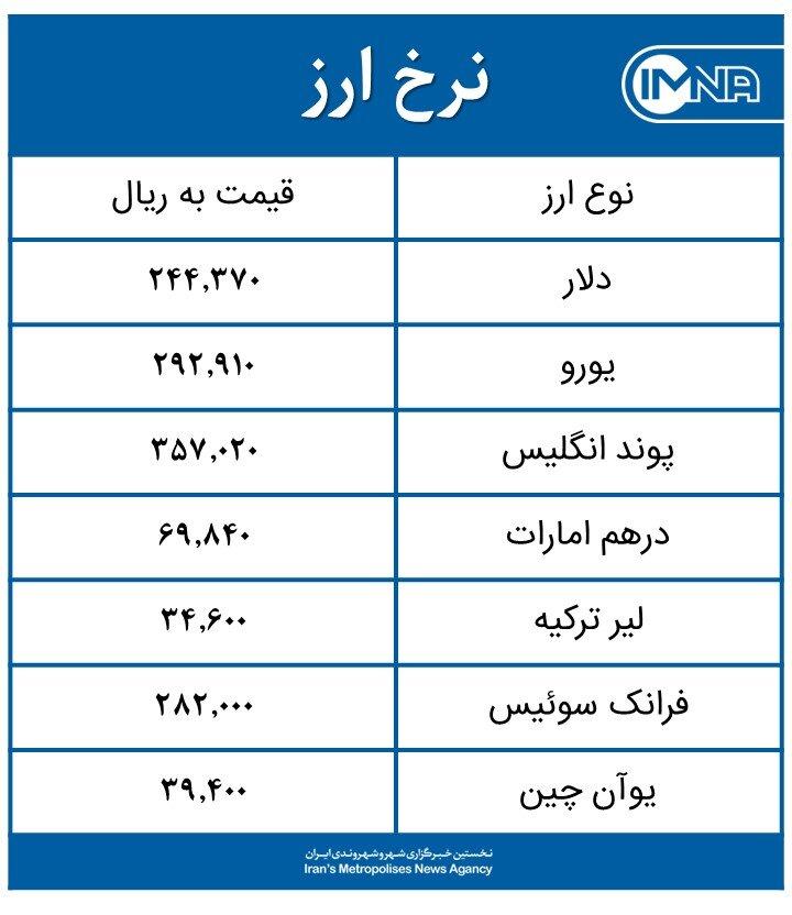 قیمت دلار امروز چهارشنبه ۱۳ اسفند+ جدول نرخ ارز