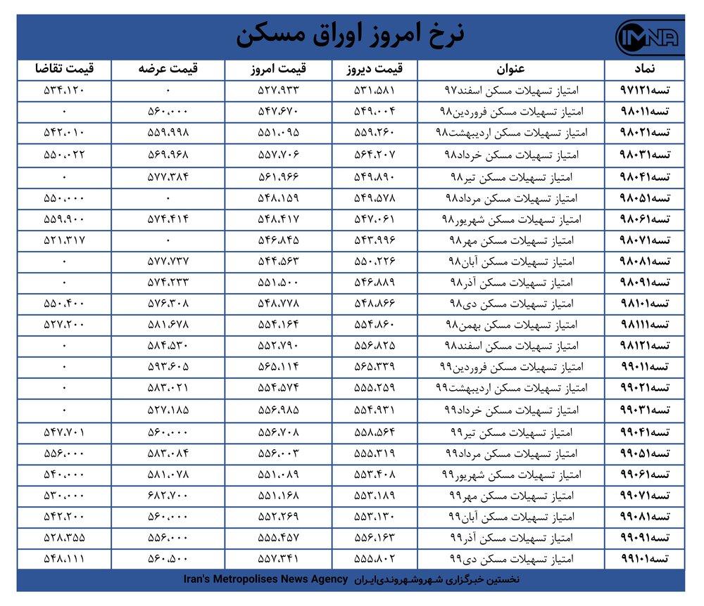 قیمت اوراق مسکن امروز ۱۳ اسفندماه+ جدول