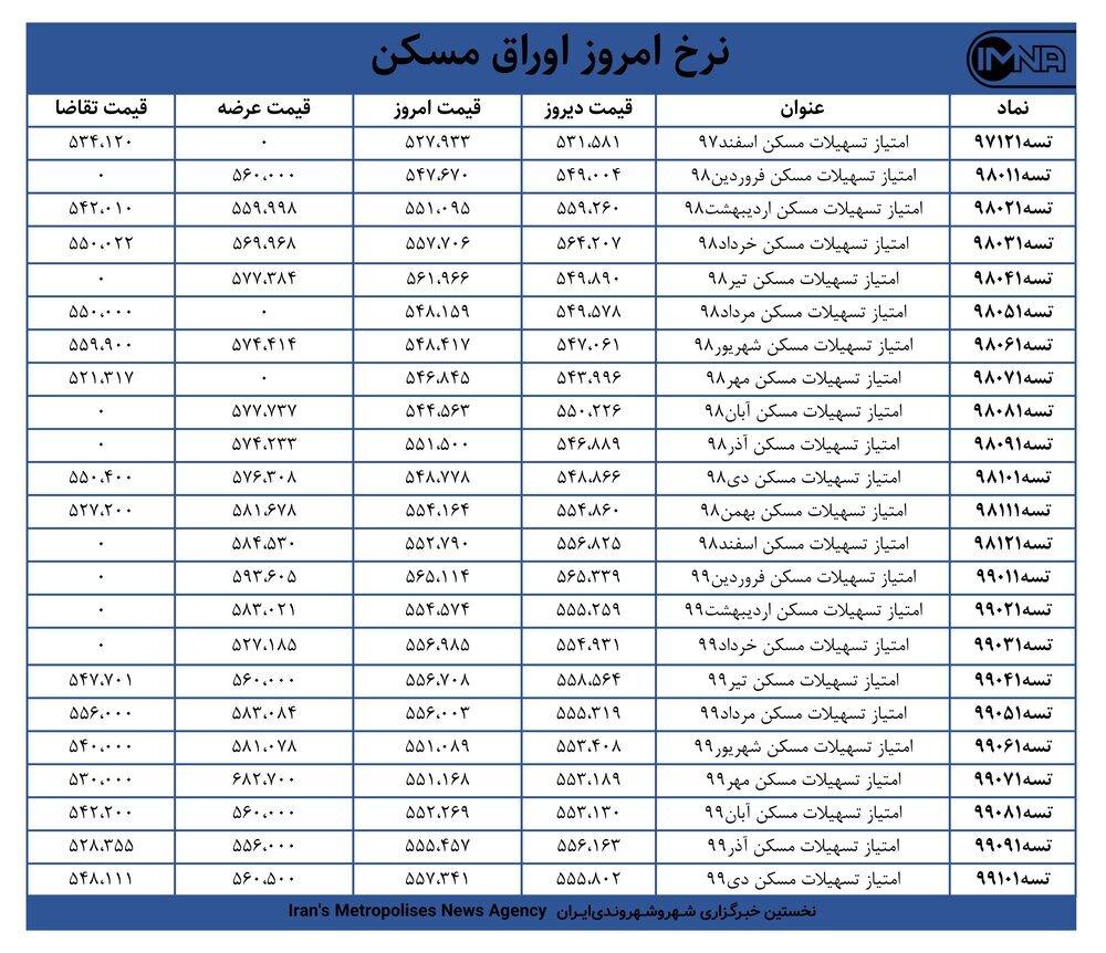قیمت اوراق مسکن امروز ۱۴ اسفندماه+ جدول