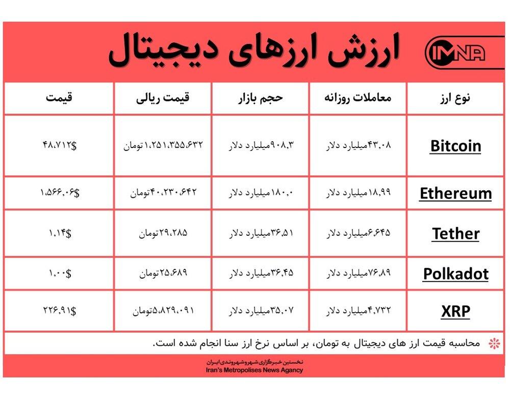 قیمت بیت کوین امروز ۱۶ اسفندماه+ جدول قیمت ارزهای دیجیتال