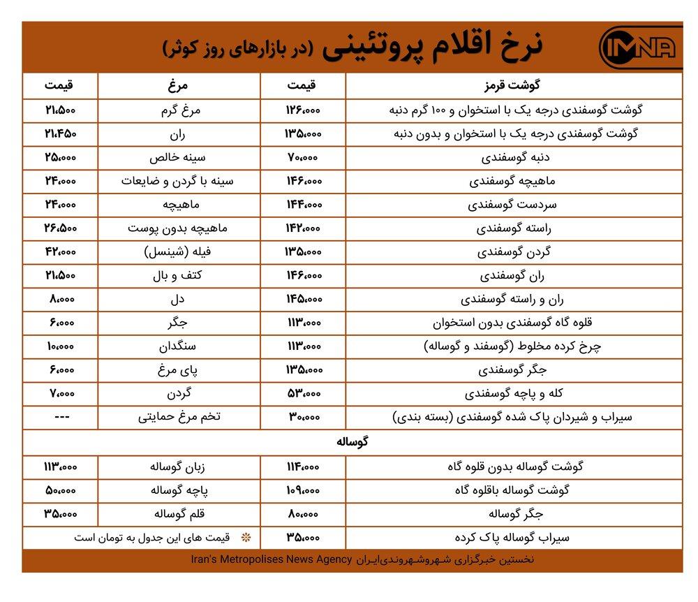 قیمت گوشت و مرغ امروز ۱۶ اسفند ۹۹ + جدول