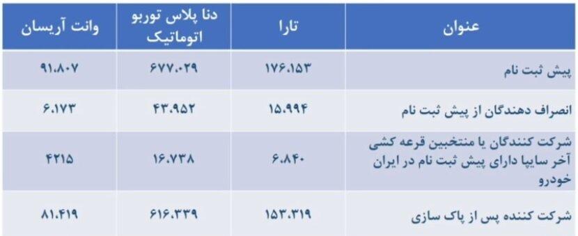 قرعه کشی ایران خودرو برگزار شد + جزییات پیش فروش و قیمت قطعی (۱۷ اسفند)
