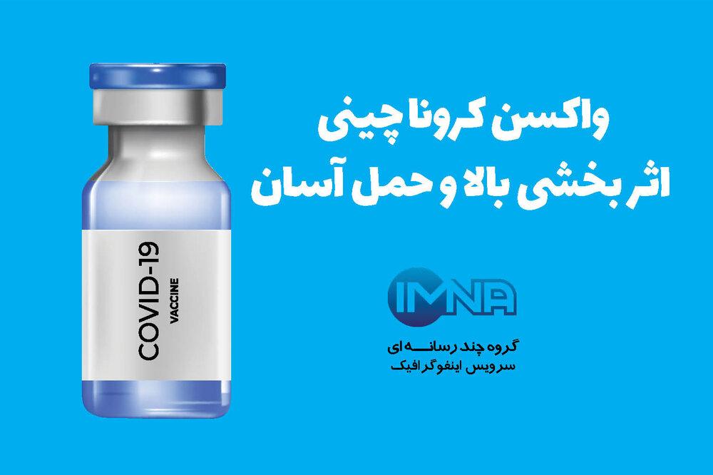 واکسن کرونا چینی، اثر بخشی بالا و حمل آسان