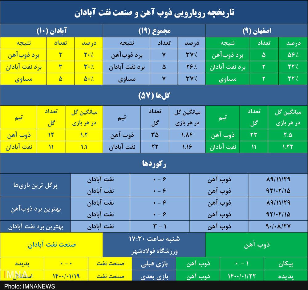 برتری ۵۶ درصدی ذوب آهن برابر صنعت نفت در اصفهان + جدول