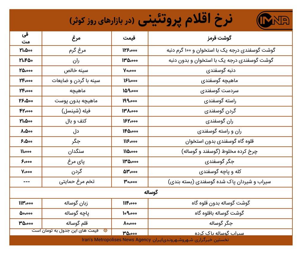 قیمت گوشت و مرغ در بازارهای کوثر امروز ۸ فرودینماه + جدول